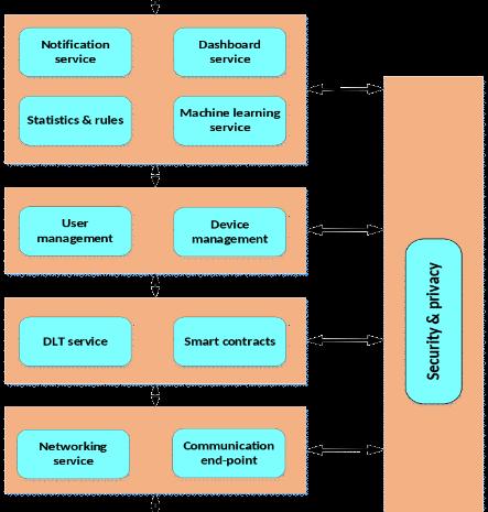 Επόπτης – Ασφαλή πλατφόρμα παροχής Βέλτιστης Διαχείρισης ως Υπηρεσία στο Ίντερνετ των Πραγμάτων