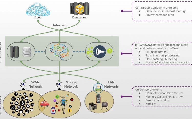 Διαχείριση δεδομένων σε IoT περιβάλλοντα